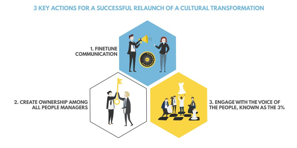 3 key actions for a successful cultural transformation