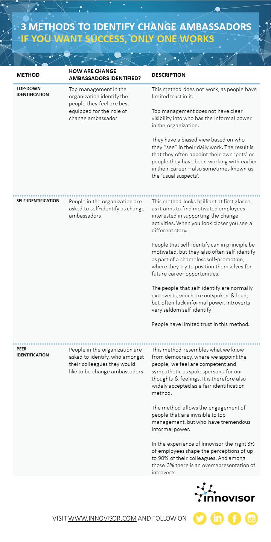 3 methods to identify change ambassadors