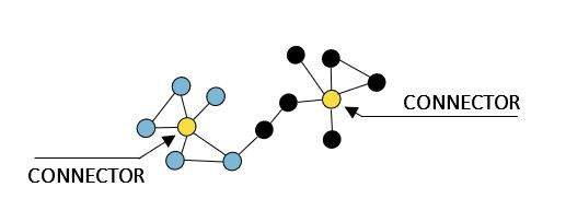 Figure 3: How to Build Highly Connected Teams?