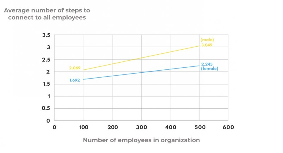 Average number of steps to connect to all employees