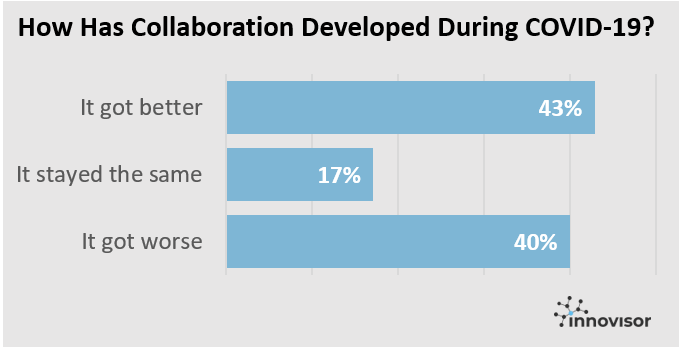 Results of a LinkedIn Poll asking people How Collaboration Has Developed During Covid-19